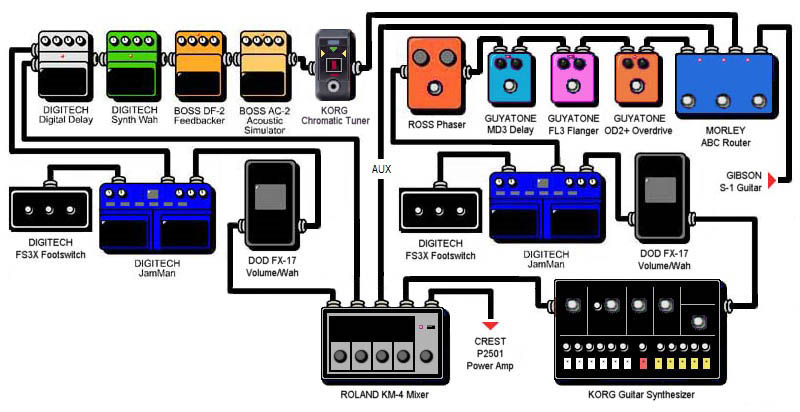 how to connect pedals to effects loop